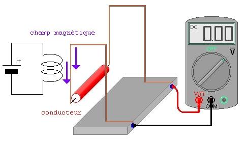 induction: dispositif expérimental