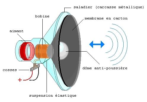 PHOTO : Haut-parleur électromagnétique (Source : PBelaire)
